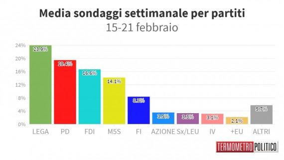 La media dei sondaggi di Tecné, SWG, Index Research, Emg e Quorum calcolati da Termometro politico.